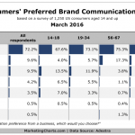 Adestra-US-Consumers-Preferred-Brand-Communication-Channel-Mar2016