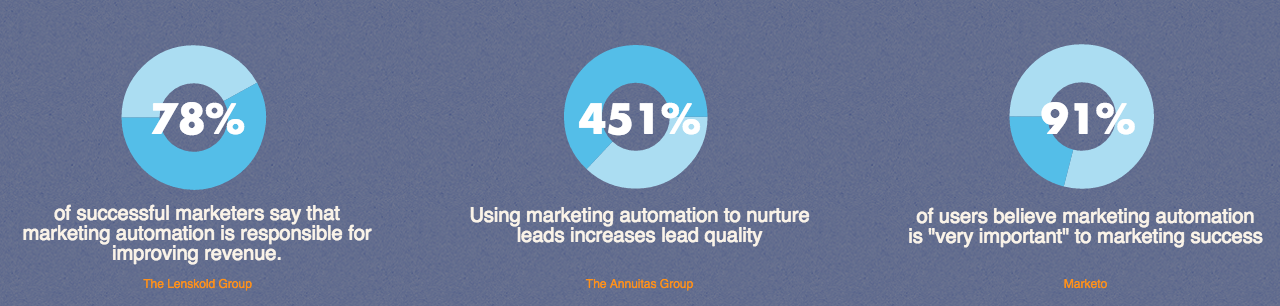 what is marketing automation stats