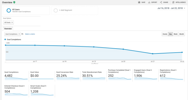 converion rate optimization with google analytics