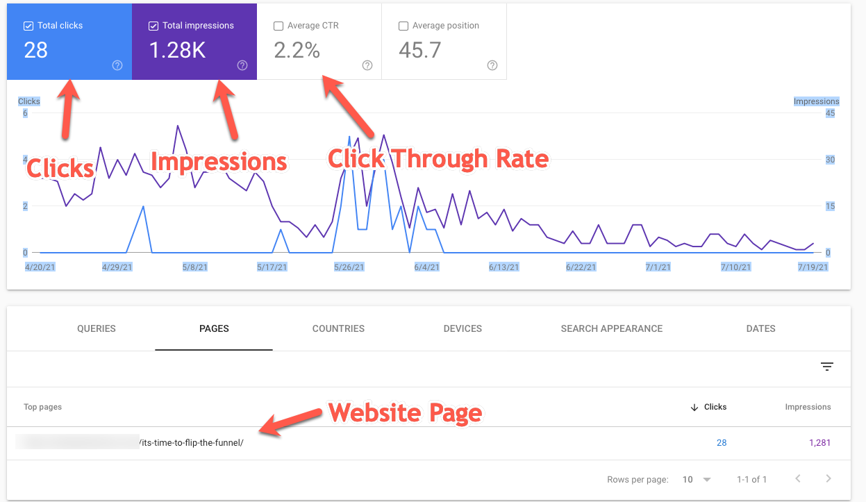 click through rate information for web pages